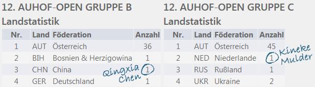 auhof-landstatistik